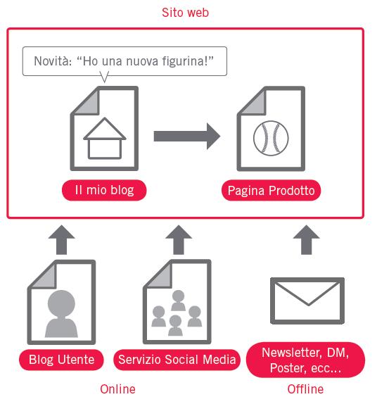 Come si crea un sito web